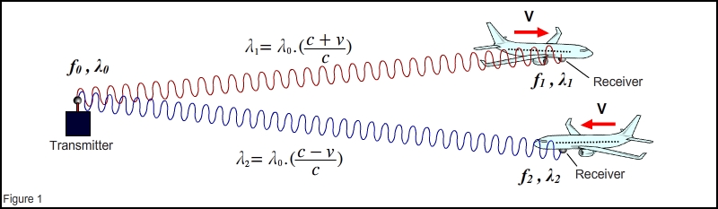 prove c frequency and wavelength
